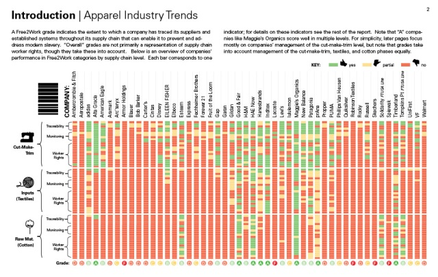 Report Card for Apparel Brands 2012